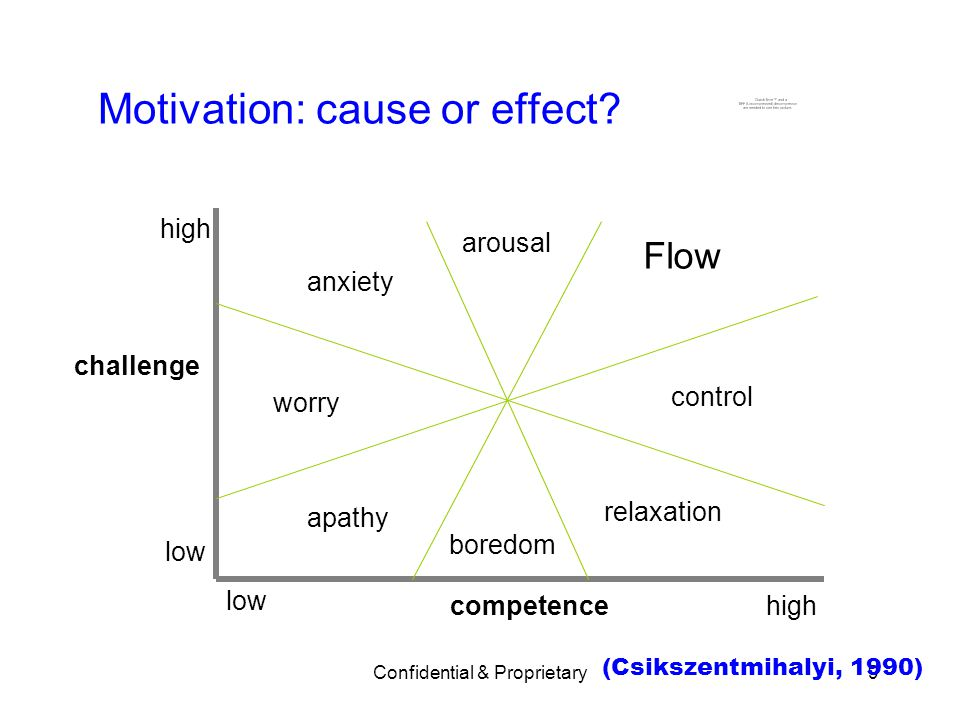 Motivation: cause or effect