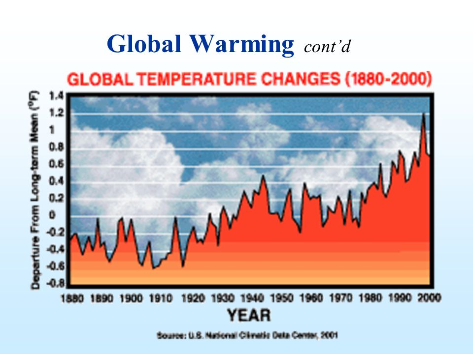 Global Warming cont'd