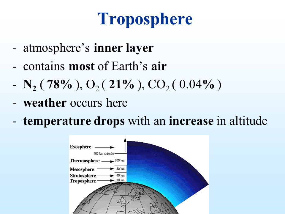 Troposphere atmosphere's inner layer contains most of Earth's air