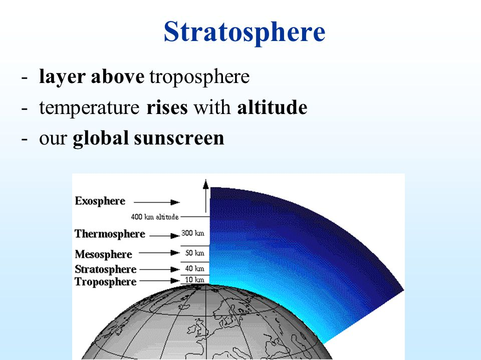 Stratosphere layer above troposphere temperature rises with altitude