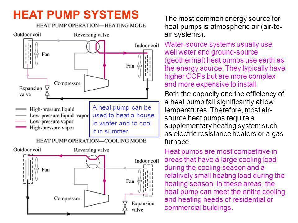 Refrigeration heat pump cycles ppt video online download for Most efficient heat source for home