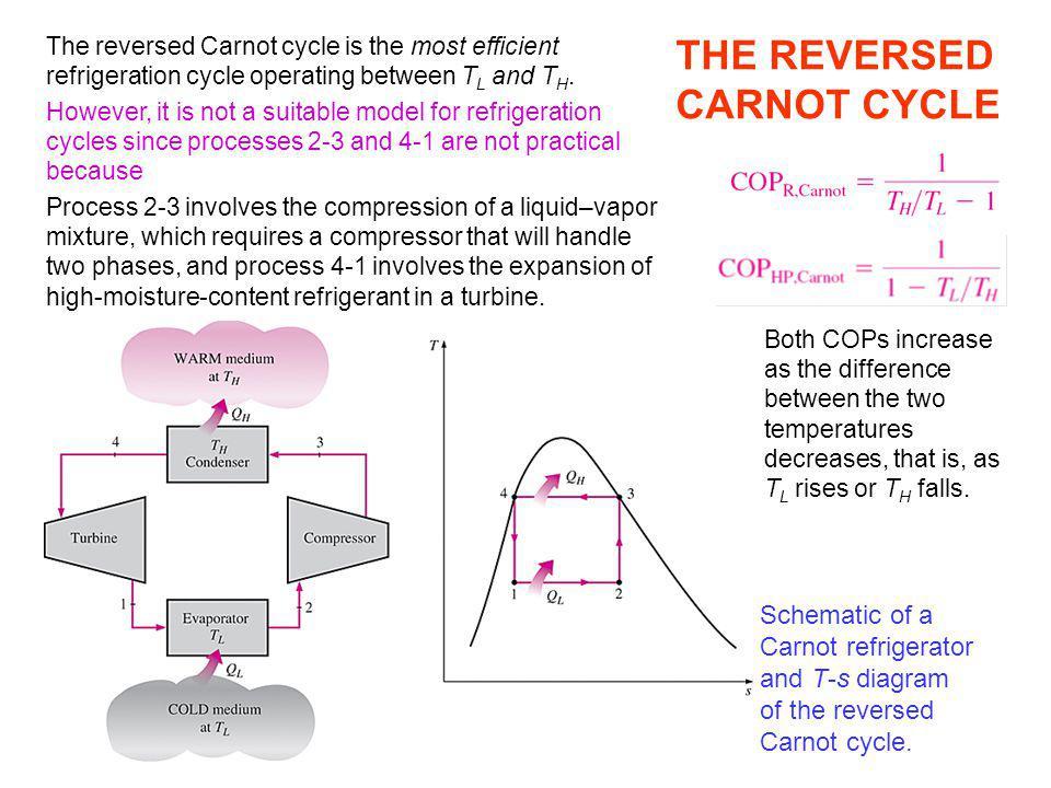 refrigeration  heat pump cycles