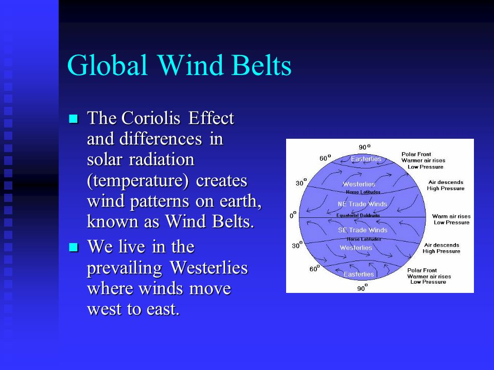 Global Wind Belts The Coriolis Effect and differences in solar radiation (temperature) creates wind patterns on earth, known as Wind Belts.