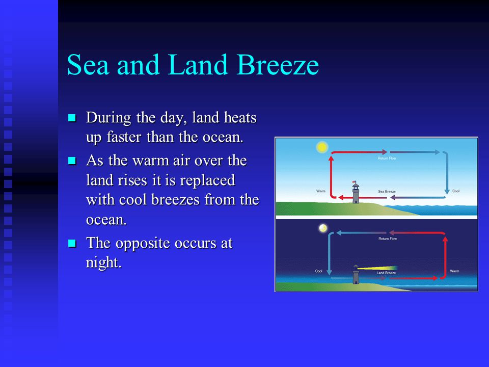 Sea and Land Breeze During the day, land heats up faster than the ocean.