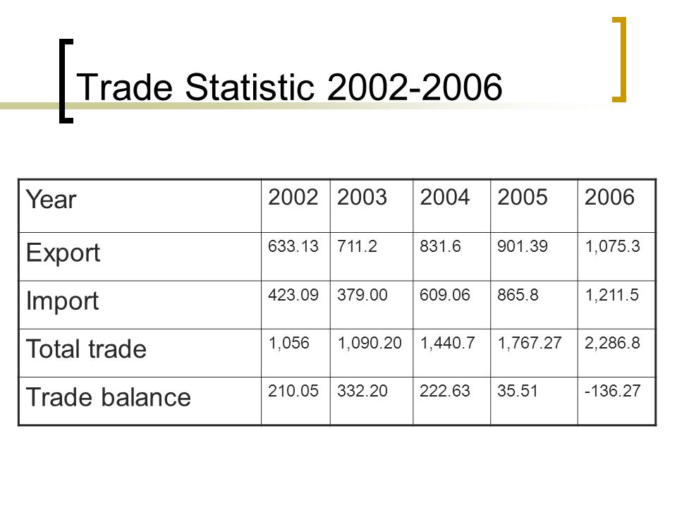 Trade Statistic 2002-2006 Year Export Import Total trade Trade balance