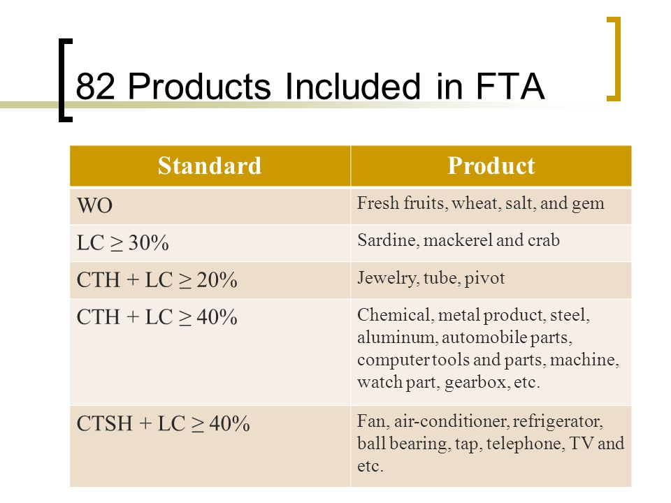 82 Products Included in FTA