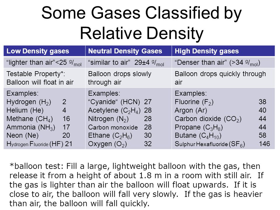 Some Gases Classified by Relative Density