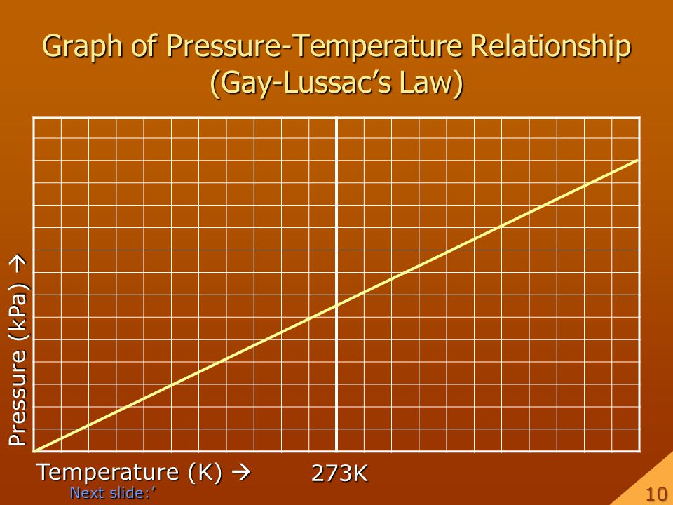 Graph of Pressure-Temperature Relationship (Gay-Lussac's Law)