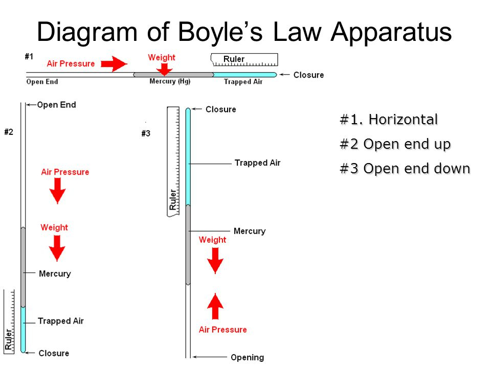 Diagram of Boyle's Law Apparatus