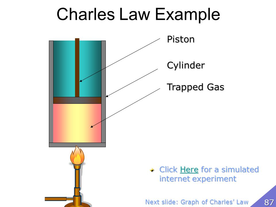 Charles Law Example Piston Cylinder Trapped Gas