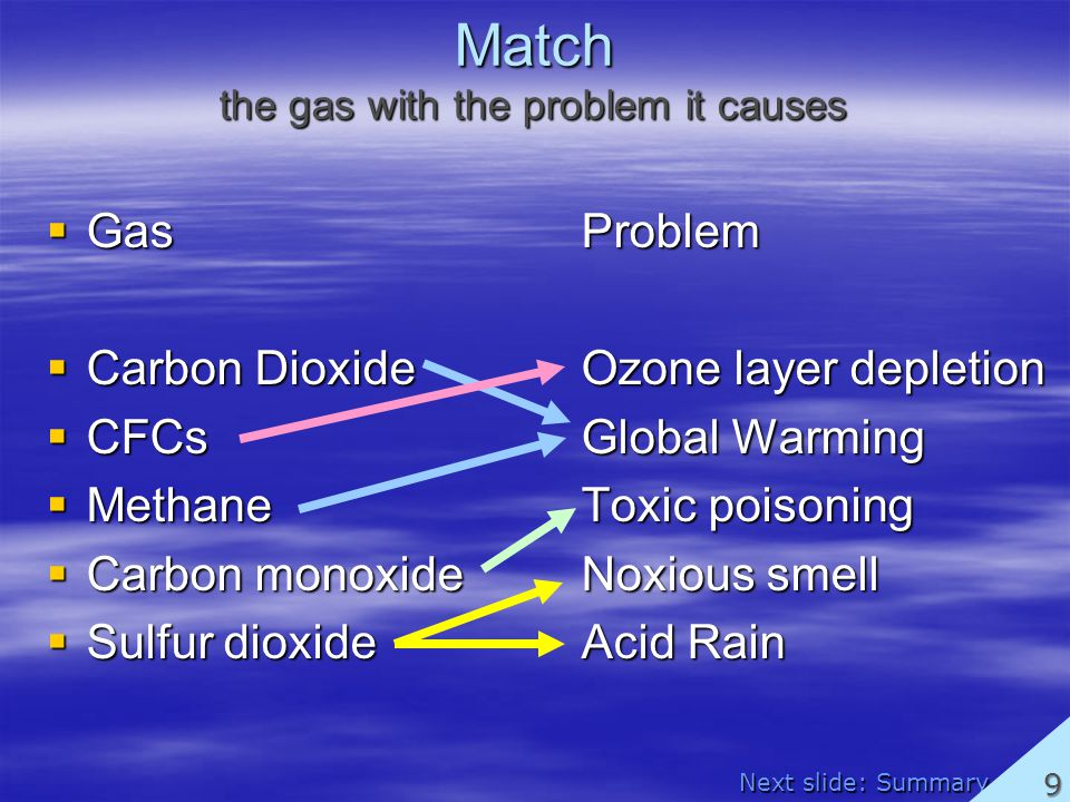 Match the gas with the problem it causes