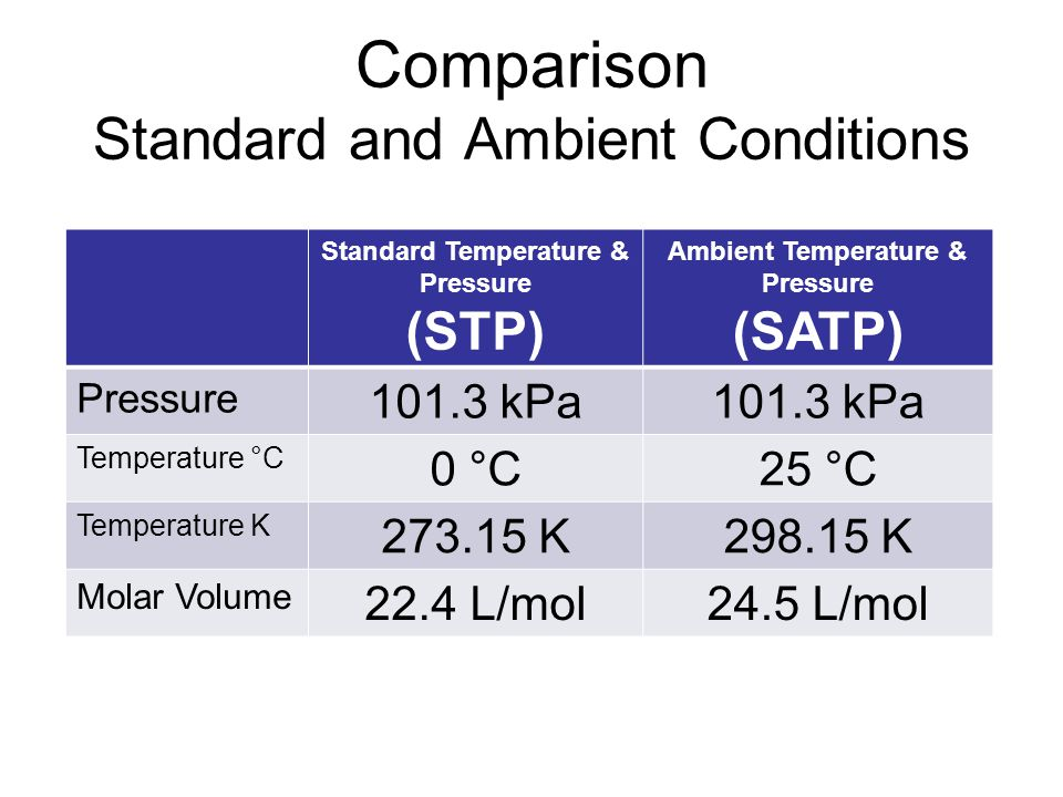 Comparison Standard and Ambient Conditions