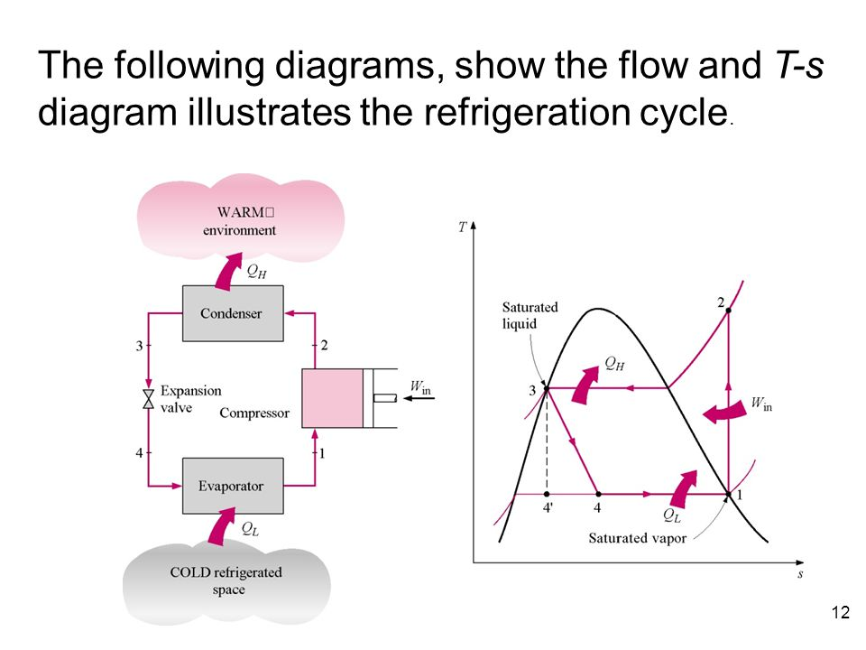 The following diagrams, show the flow and T-s diagram illustrates the refrigeration cycle.