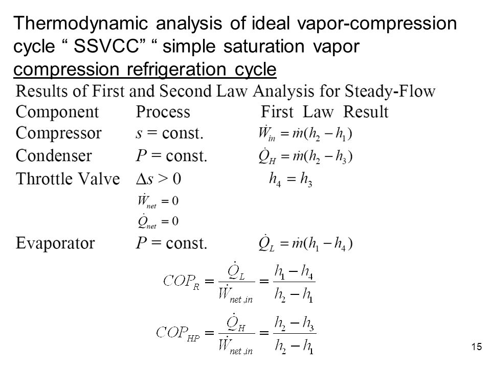 Thermodynamic analysis of ideal vapor-compression cycle SSVCC simple saturation vapor compression refrigeration cycle
