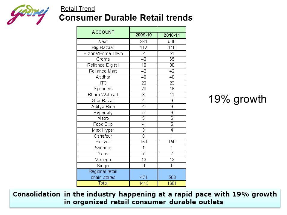 in organized retail consumer durable outlets