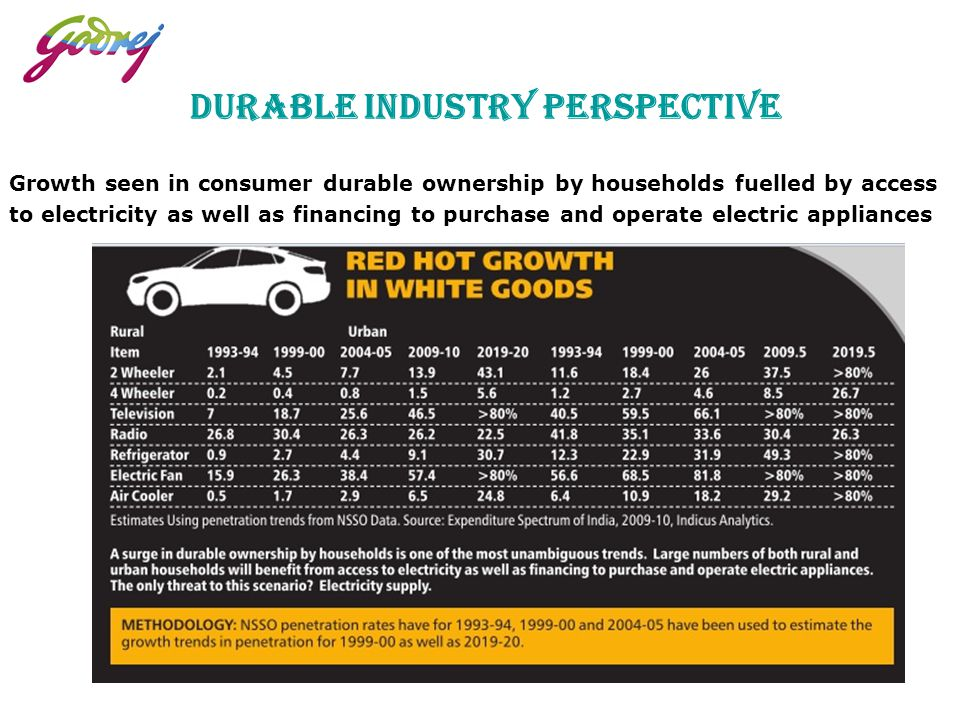 Durable Industry Perspective
