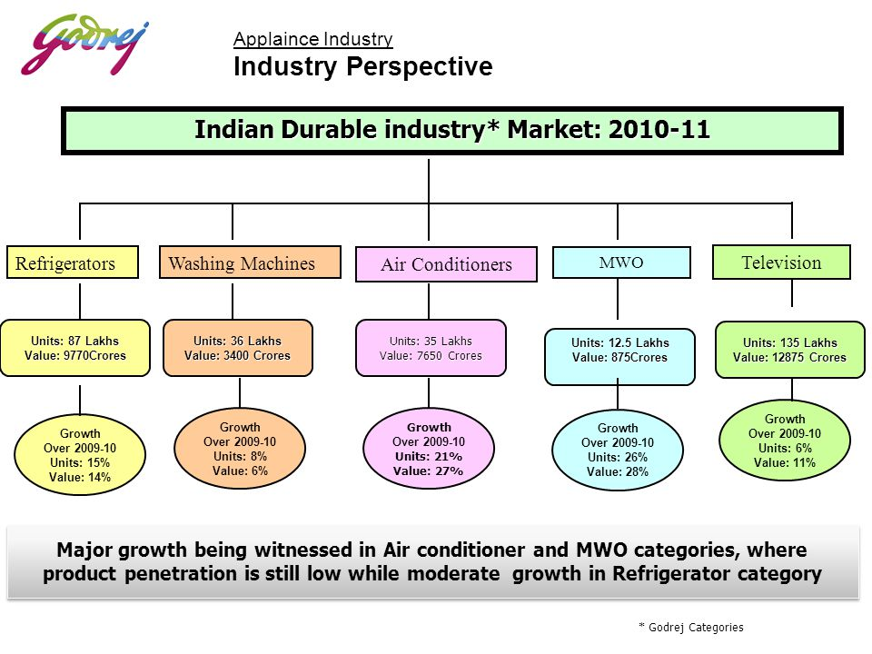Indian Durable industry* Market: 2010-11