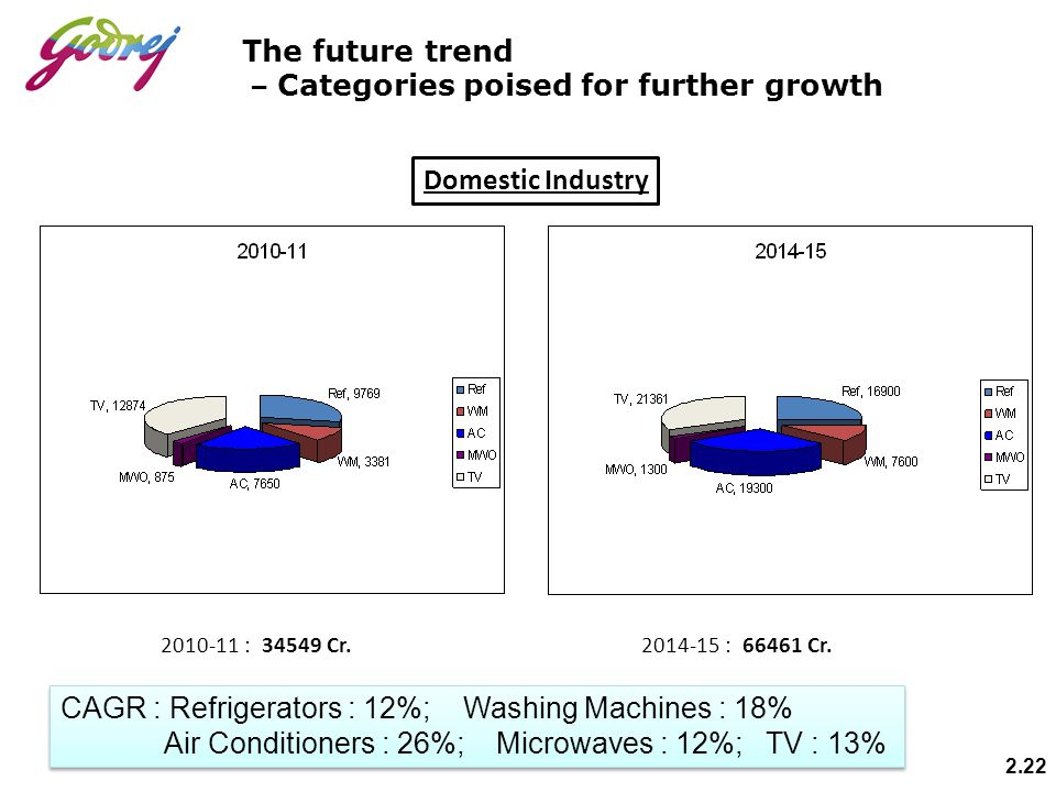 The future trend – Categories poised for further growth