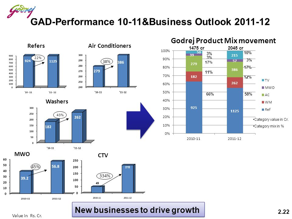 GAD-Performance 10-11&Business Outlook 2011-12