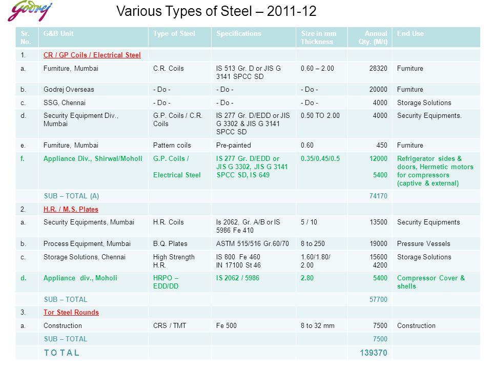 Various Types of Steel – 2011-12