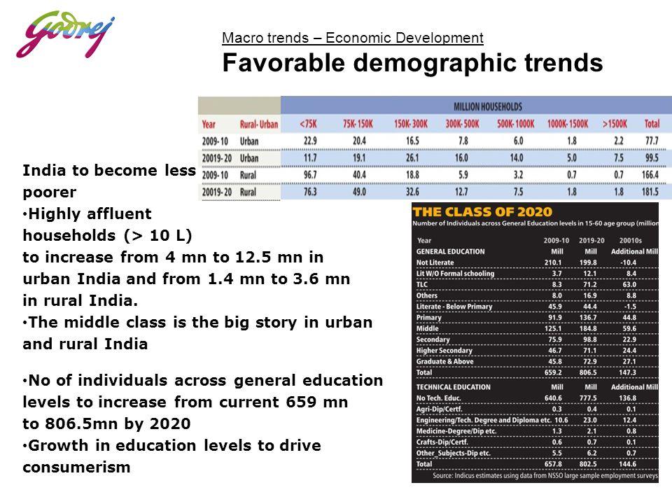 Macro trends – Economic Development Favorable demographic trends