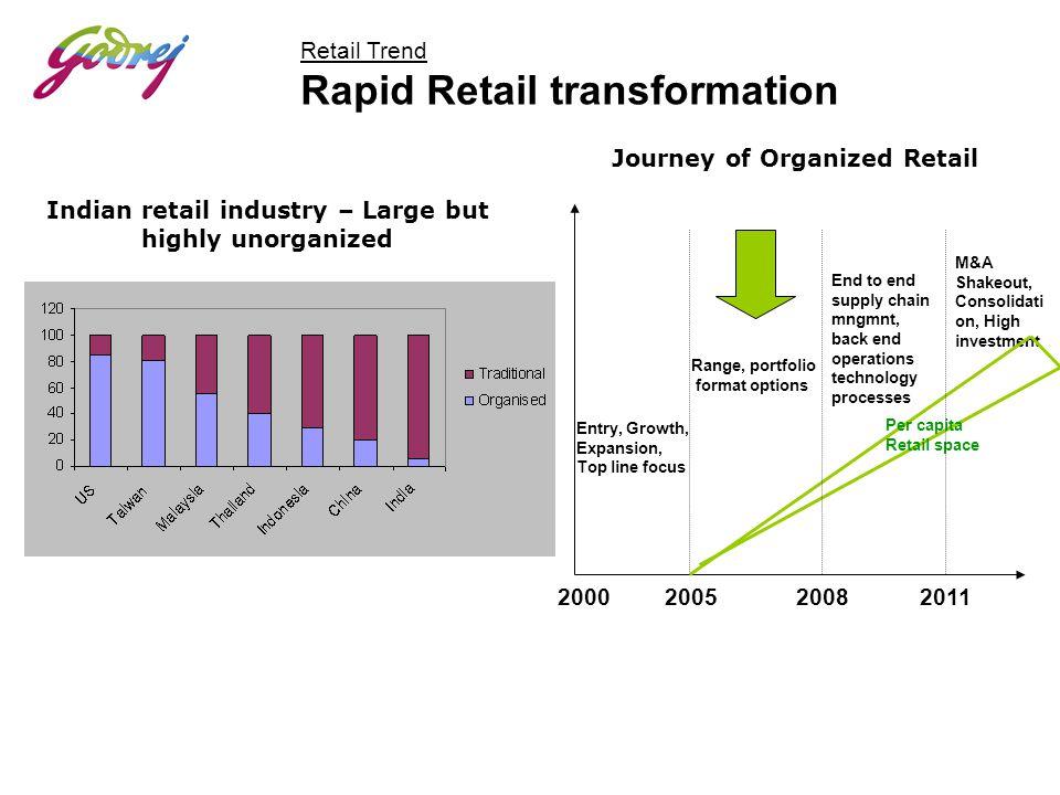 Retail Trend Rapid Retail transformation