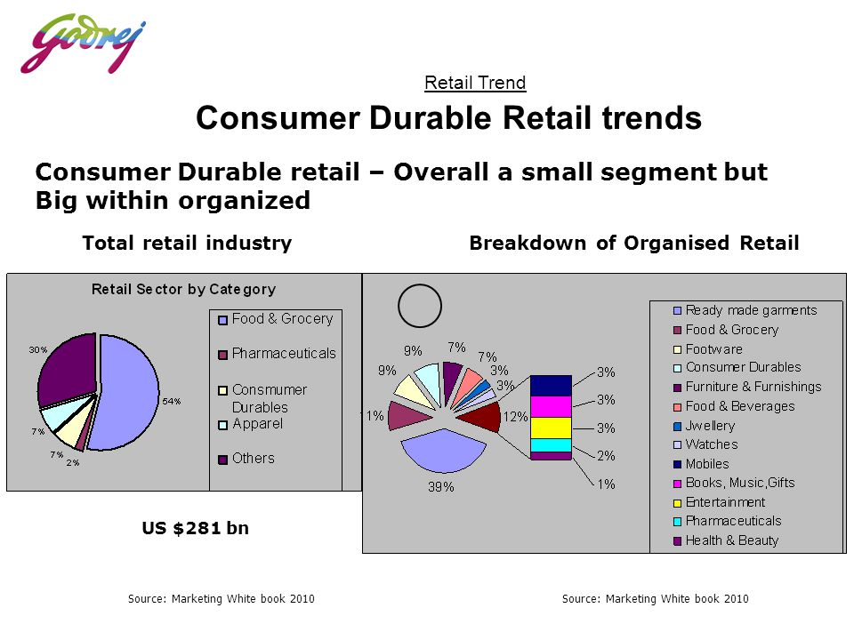 Retail Trend Consumer Durable Retail trends