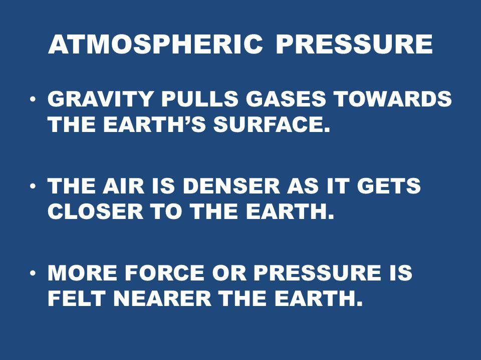 ATMOSPHERIC PRESSURE GRAVITY PULLS GASES TOWARDS THE EARTH'S SURFACE.
