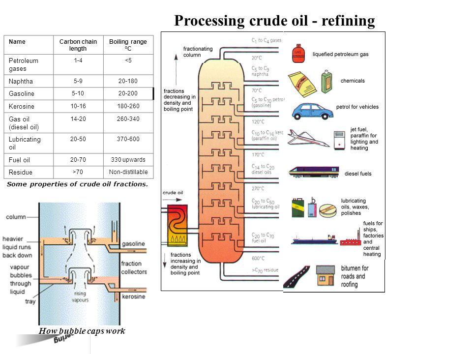 Some properties of crude oil fractions.