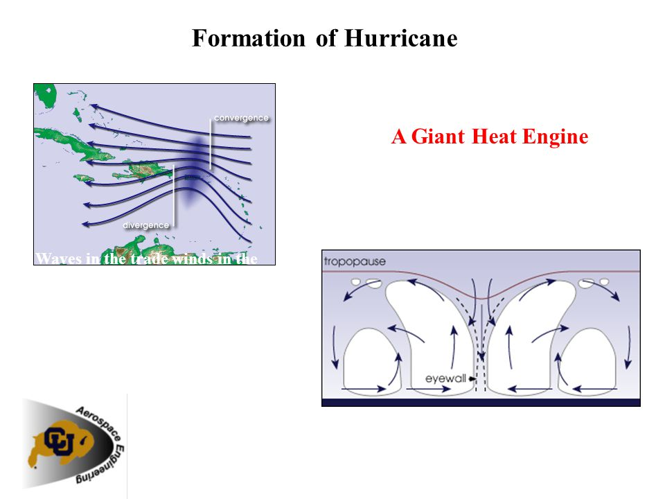 Formation of Hurricane