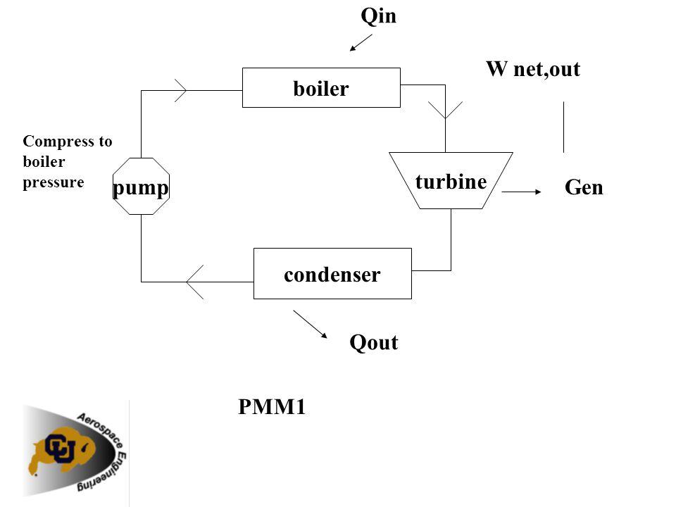 boiler turbine pump condenser