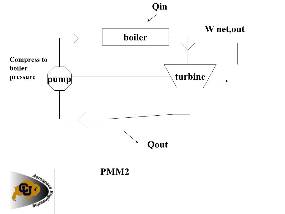 Qin W net,out boiler turbine pump Qout PMM2 Compress to boiler