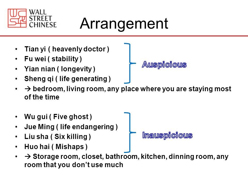 Arrangement Auspicious Inauspicious Tian yi ( heavenly doctor )