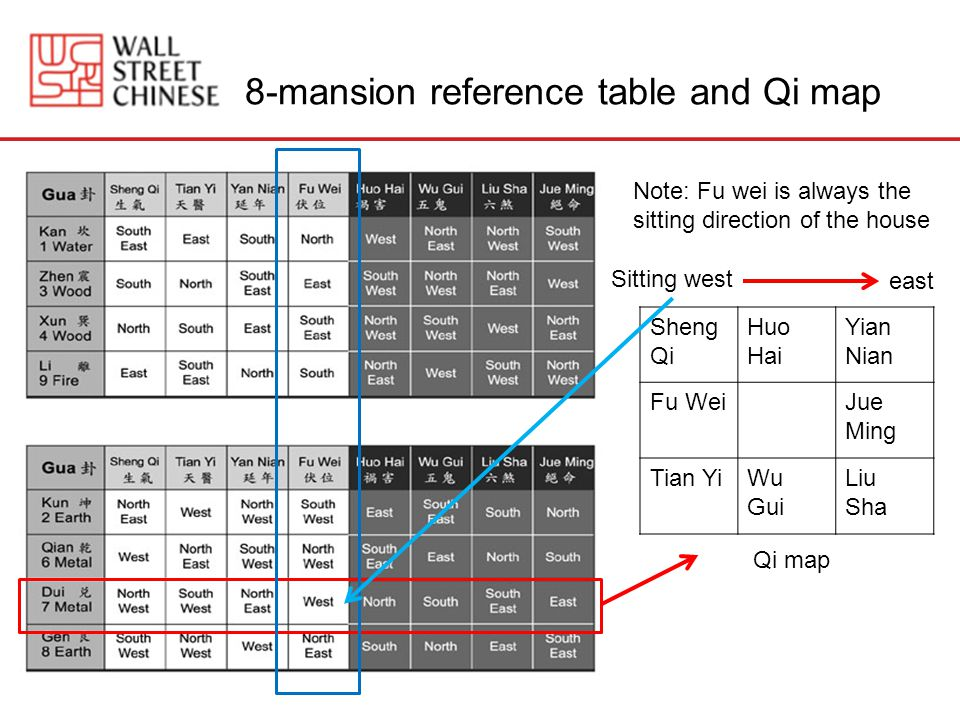 8-mansion reference table and Qi map