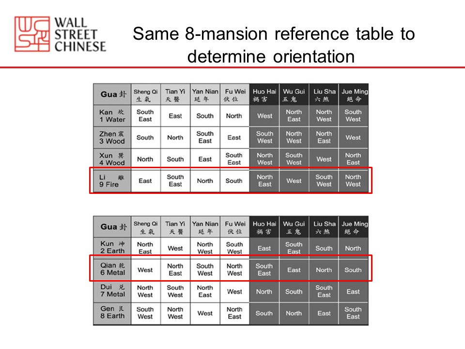Same 8-mansion reference table to determine orientation