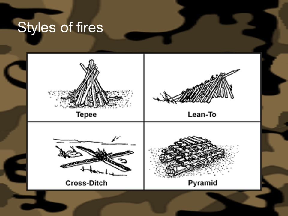 Styles of fires