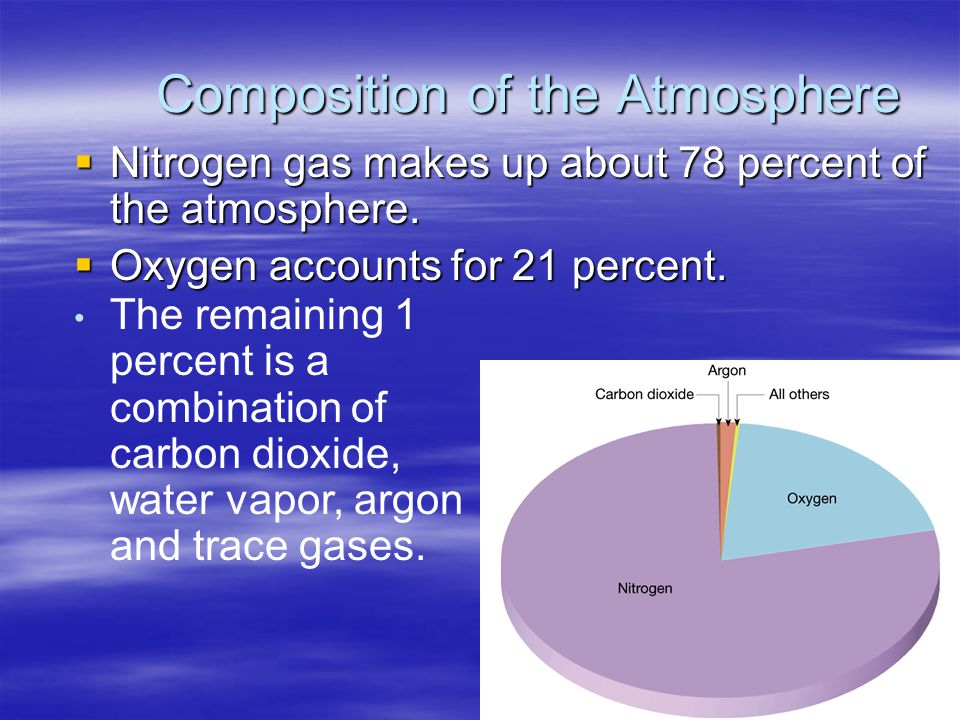 composition of the atmosphere Dry air consists mainly of nitrogen (78 per cent by volume) and oxygen (21 per  cent), which are essentially transparent to both incoming solar (short wave).