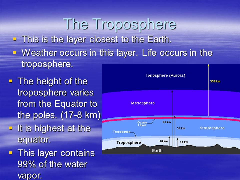 The Troposphere This is the layer closest to the Earth.
