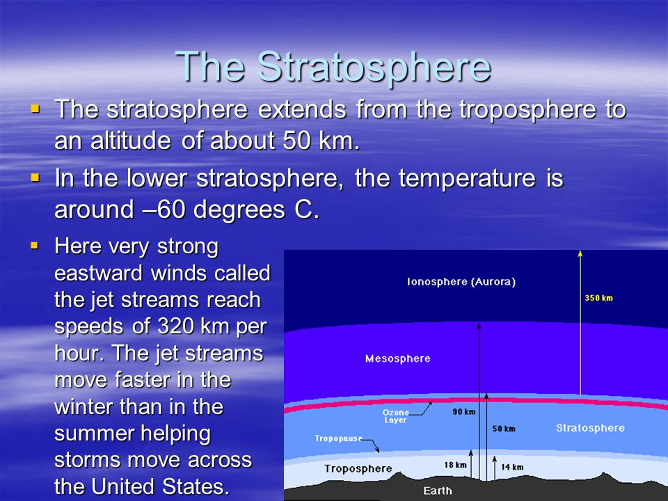 The Stratosphere The stratosphere extends from the troposphere to an altitude of about 50 km.