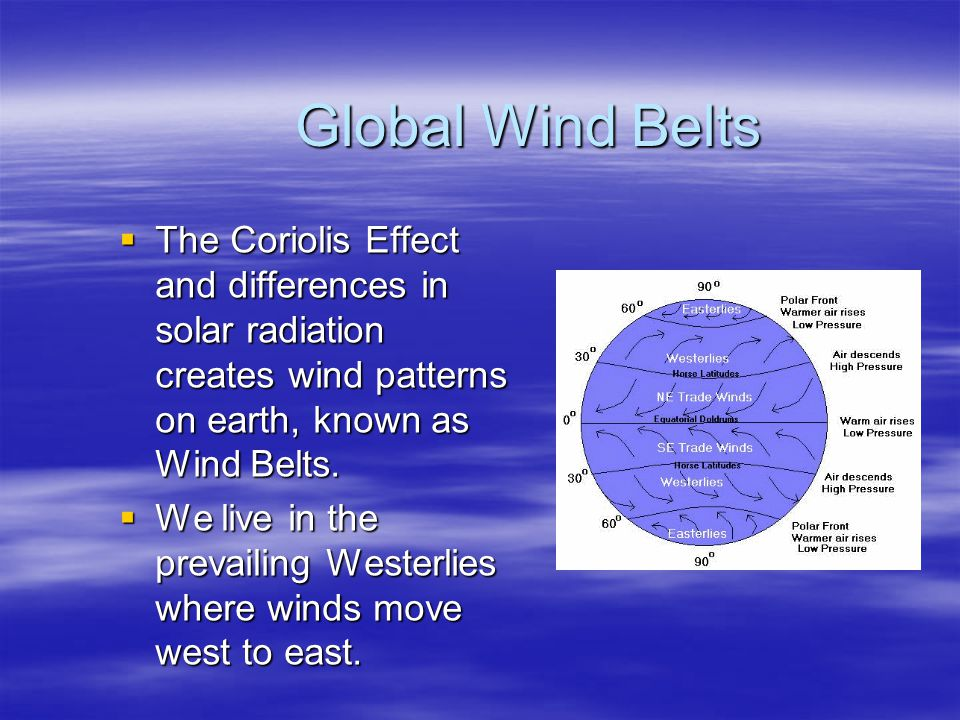 Global Wind Belts The Coriolis Effect and differences in solar radiation creates wind patterns on earth, known as Wind Belts.