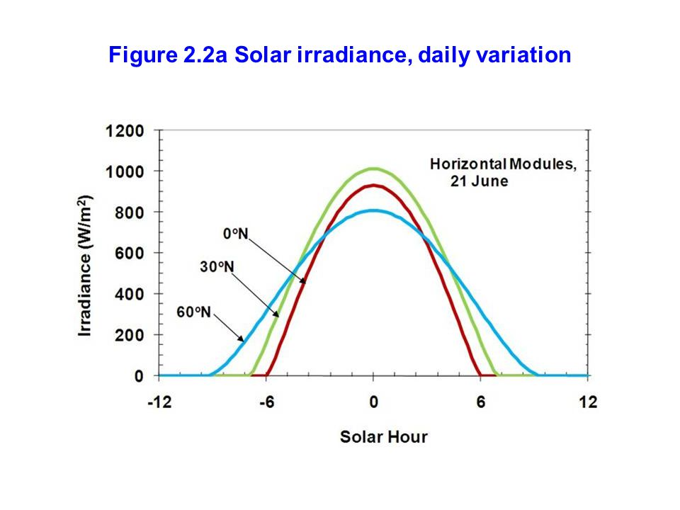 Figure 2.2a Solar irradiance, daily variation