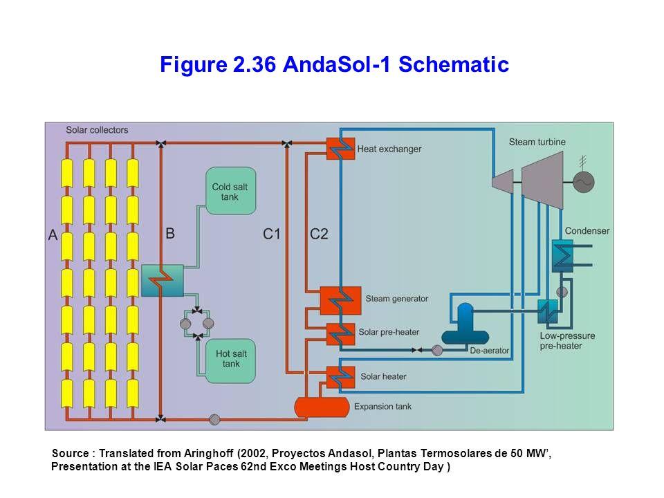 Figure 2.36 AndaSol-1 Schematic