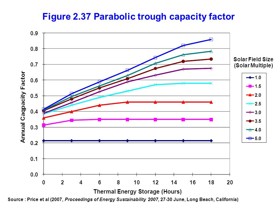 Figure 2.37 Parabolic trough capacity factor