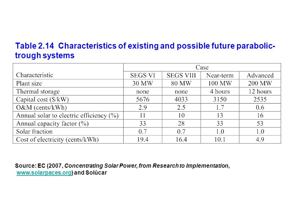 Table 2.14 Characteristics of existing and possible future parabolic-trough systems