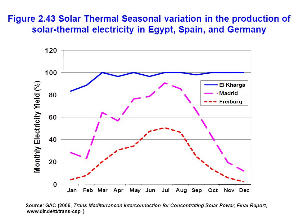 Figure 2.43 Solar Thermal Seasonal variation in the production of solar-thermal electricity in Egypt, Spain, and Germany