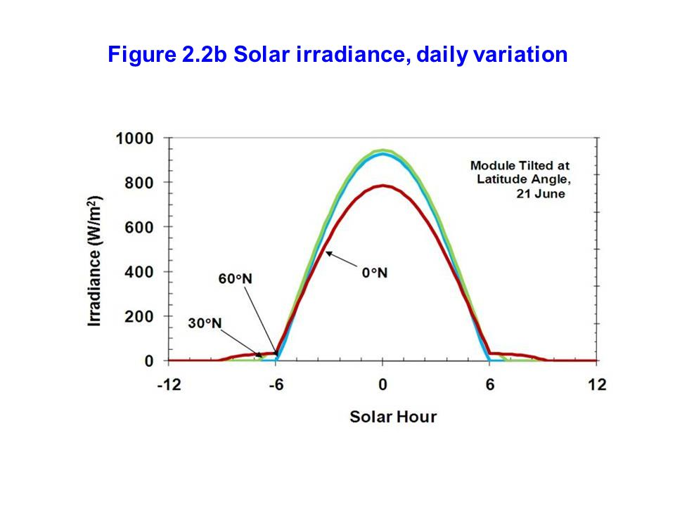 Figure 2.2b Solar irradiance, daily variation