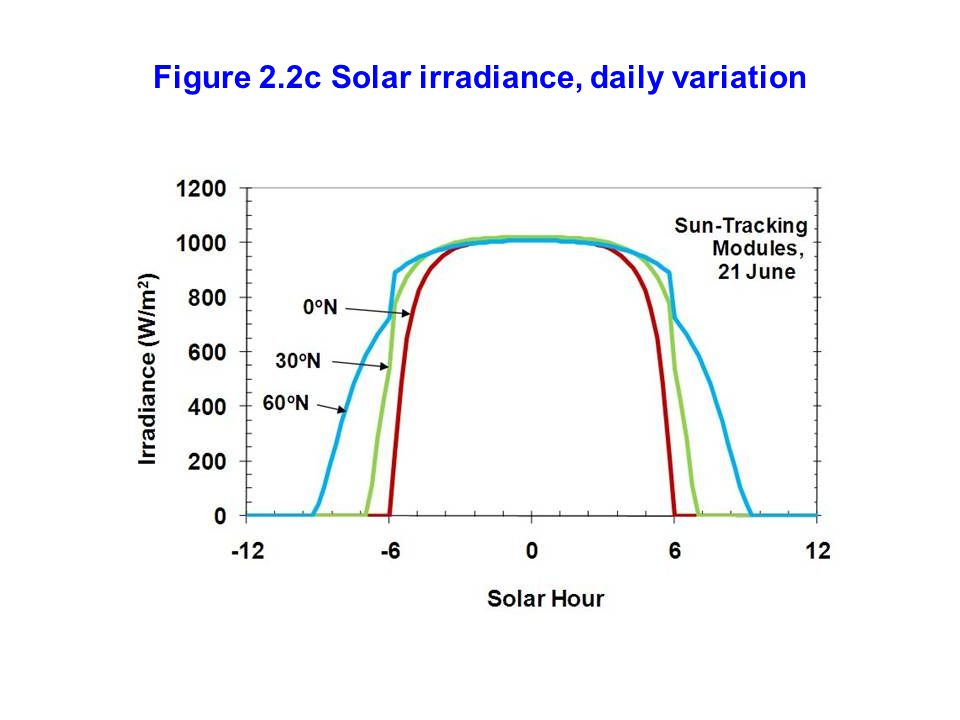 Figure 2.2c Solar irradiance, daily variation