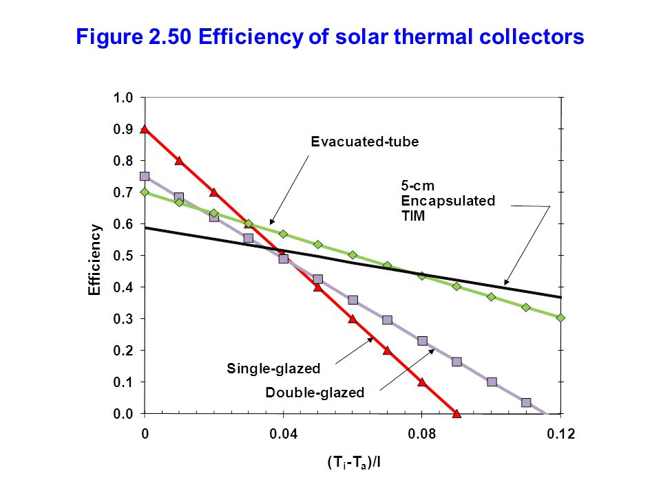 Figure 2.50 Efficiency of solar thermal collectors