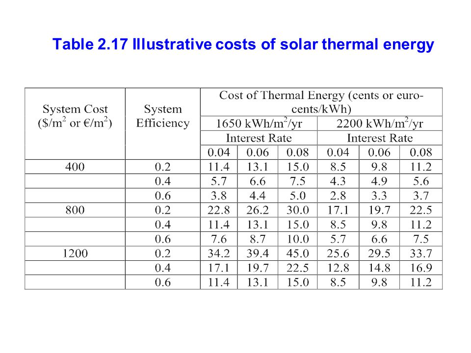 Table 2.17 Illustrative costs of solar thermal energy