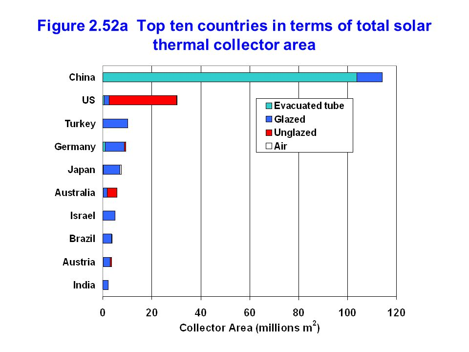 Figure 2.52a Top ten countries in terms of total solar thermal collector area